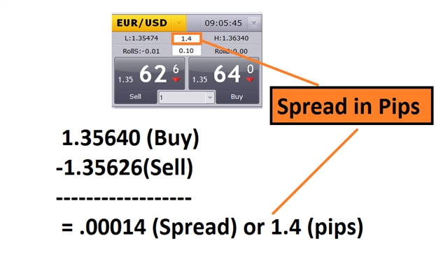 Spreads forex brokers