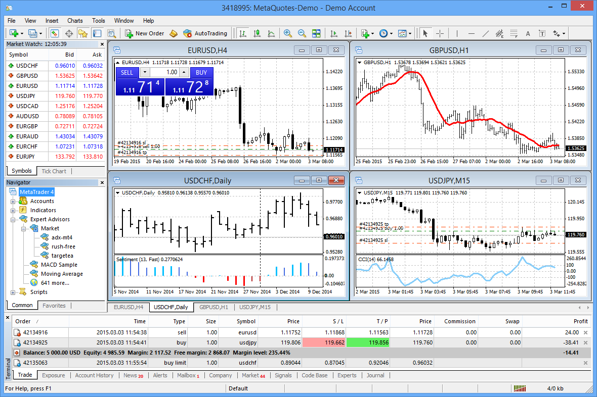 Mobile trading in forex market