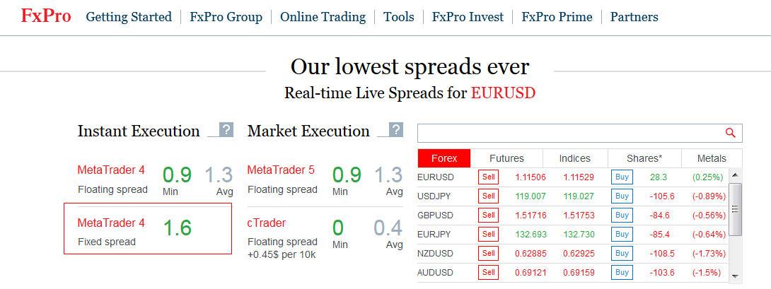 Fxpro Spreads EurUsd MT4