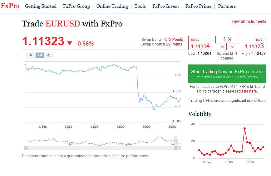 Fxpro Spreads EurUsd